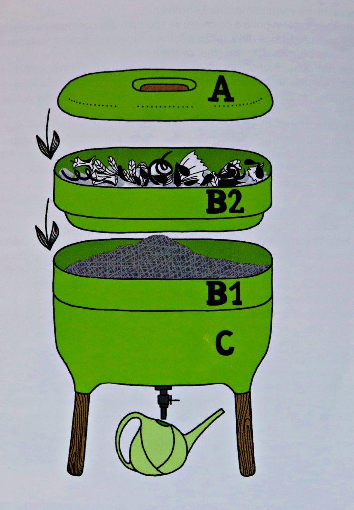 elementy-711x1024 Wielkie kompostowanie